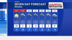 Temperatures will drop off after Saturday as an Alberta Clipper brings snow and colder temperatures.