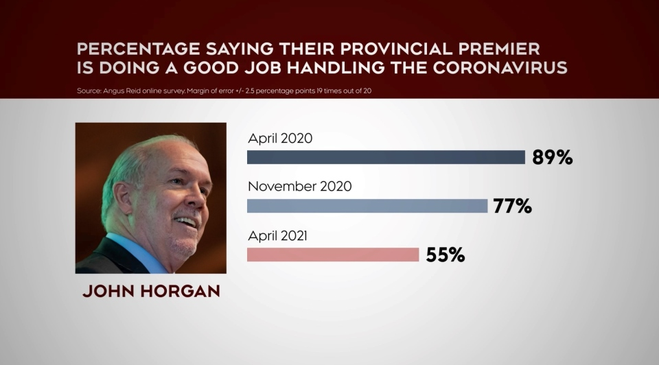 In April 2020, 89 per cent of people surveyed said B.C. Premier John Horgan was doing a good job. Today, that's down to 55 per cent.
