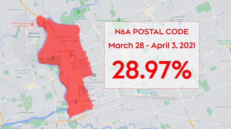 The percent positivity in the N6A postal code for the period of March 28 to April 3, 2021 was 28.97 per cent.