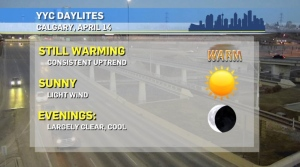 Daily high and low temperatures will trend upward for the next while in Calgary.