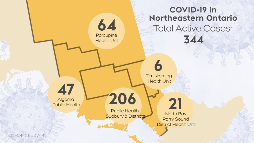 Active COVID-19 cases in northeastern Ont 04/16/21