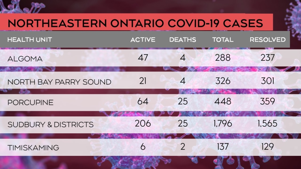 The breakdown of the status of COVID-19 cases in northeastern Ontario as of April 16/21 at 9 a.m. (CTV Northern Ontario)