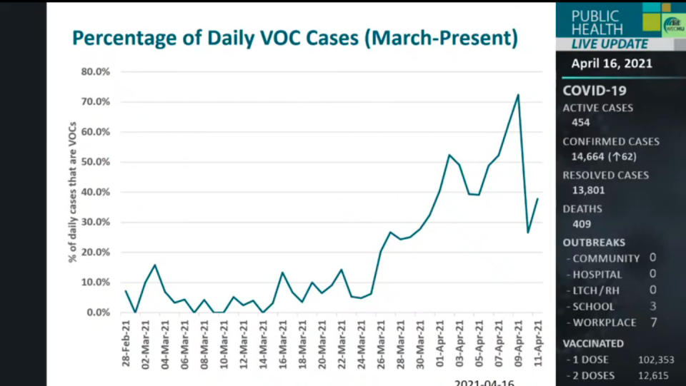 Percentage of daily variant of concern cases between March and present. (source WECHU/YouTube)