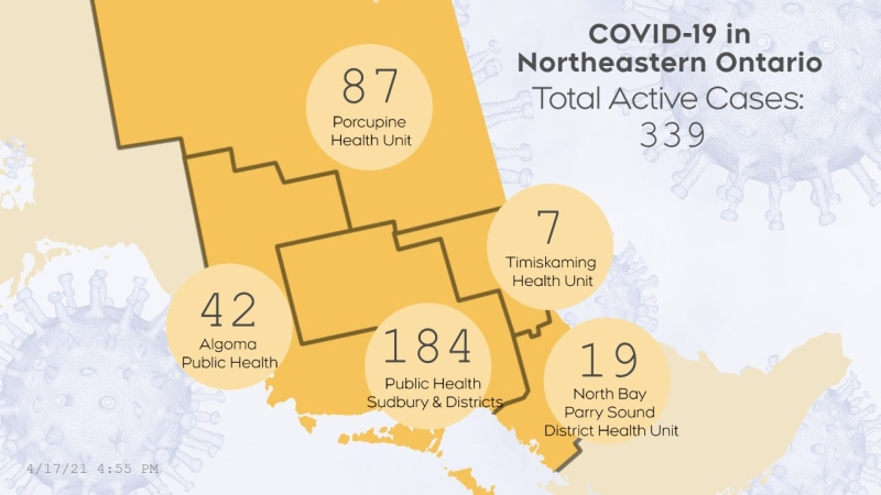 The number of active cases of COVID-19 in northeastern Ontario as of April 17/21 at 5:00 p.m. (CTV Northern Ontario)