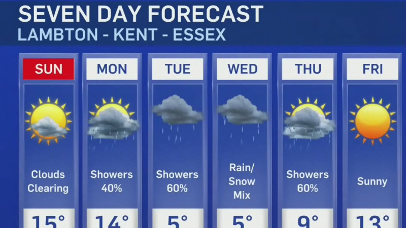 Sun and possible showers to close out weekend