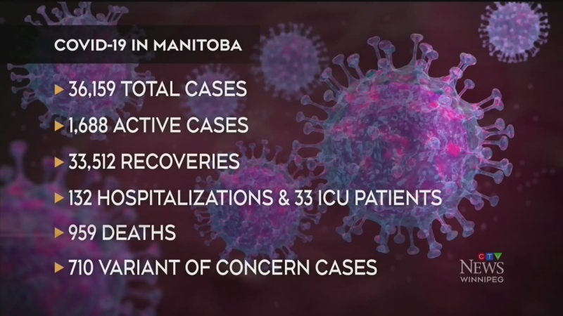 One death, 170 new cases of COVID-19 in Manitoba