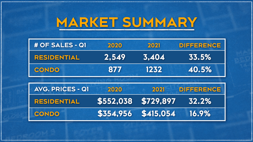 Market Summary Graphic April 19