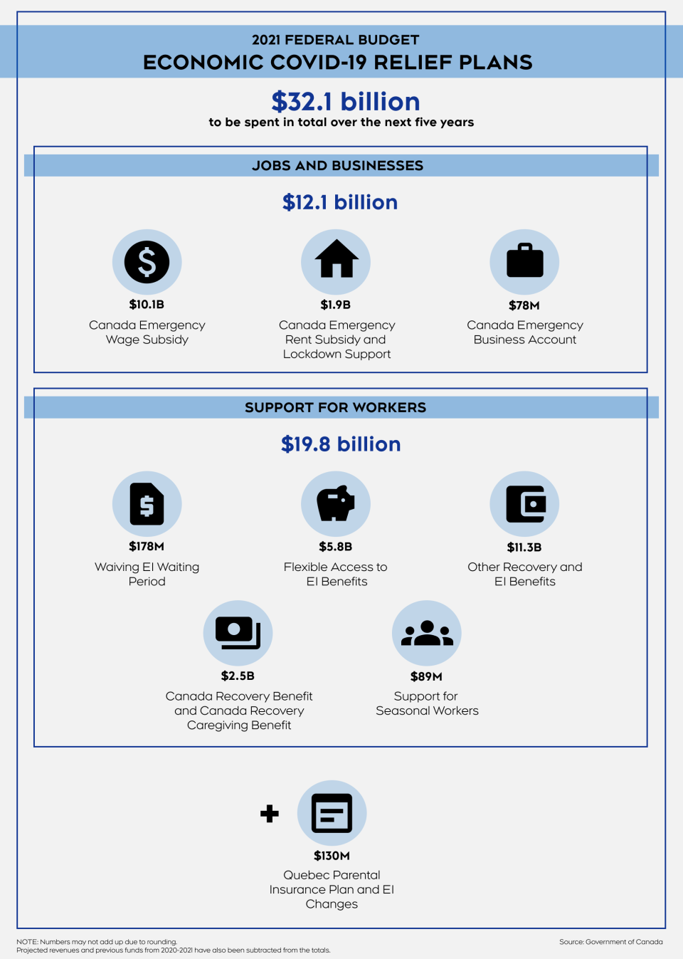 Economic COVID-19 relief plan infographic