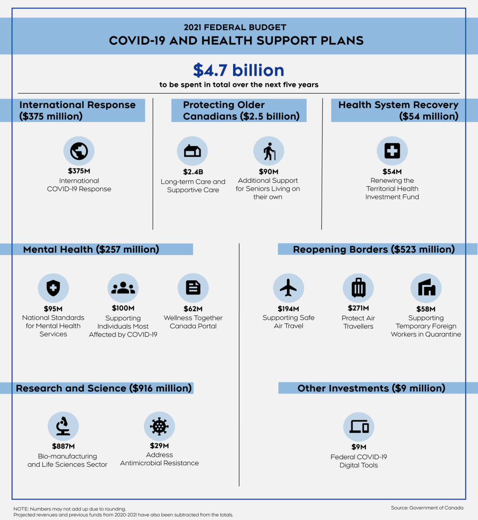 Budget health COVID-19 infographic
