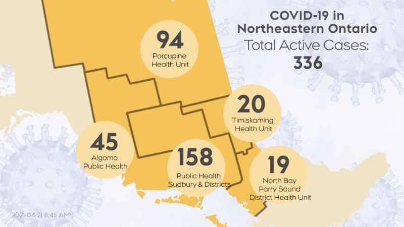 The number of active cases of COVID-19 in northeastern Ontario as of April 20/21 at 9 a.m. (CTV Northern Ontario)