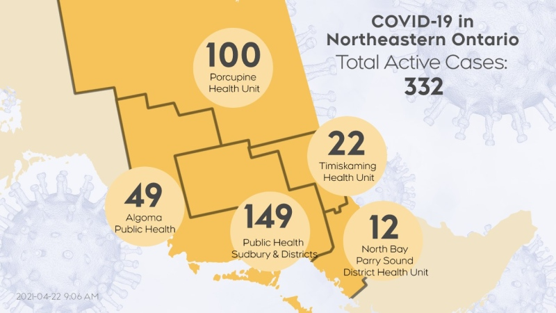 The number of active cases of COVID-19 in northeastern Ontario as of April 22/21 at 9 a.m. (CTV Northern Ontario)