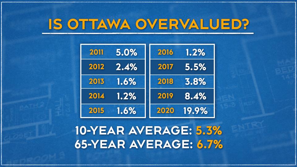 Ottawa real estate overvalued graphic