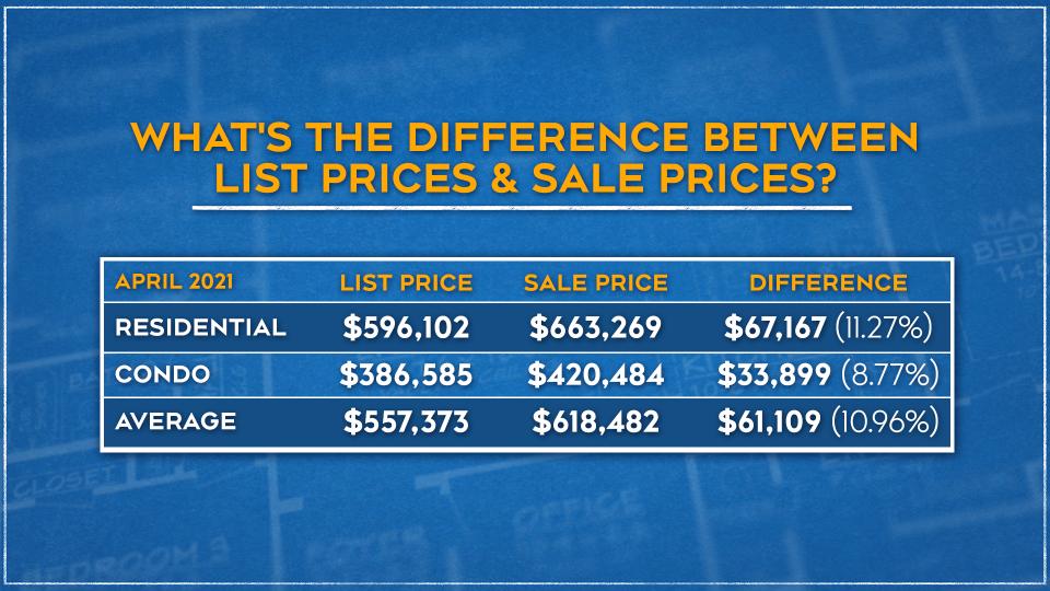 Ottawa real estate list price graphic