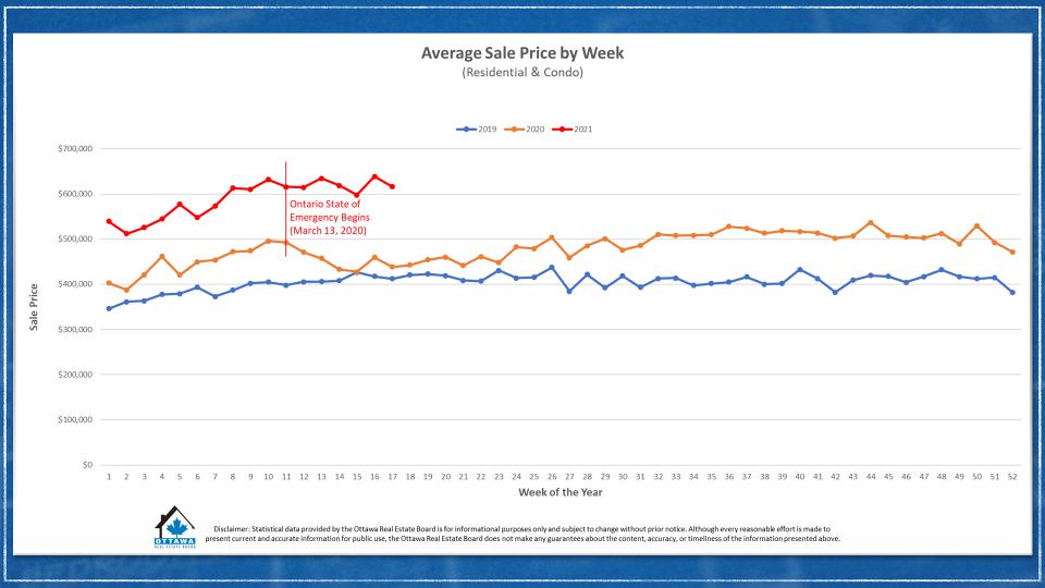 Ottawa real estate stats graph