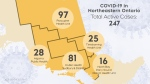 The number of active cases of COVID-19 in northeastern Ontario as of May 4/21 at 3 p.m. (CTV Northern Ontario)