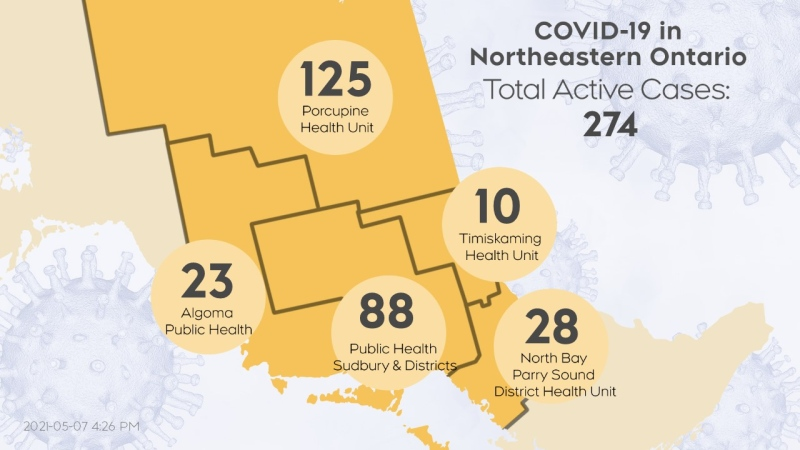 The number of active cases of COVID-19 in northeastern Ontario as of May 7/21 at 4 p.m. (CTV Northern Ontario)