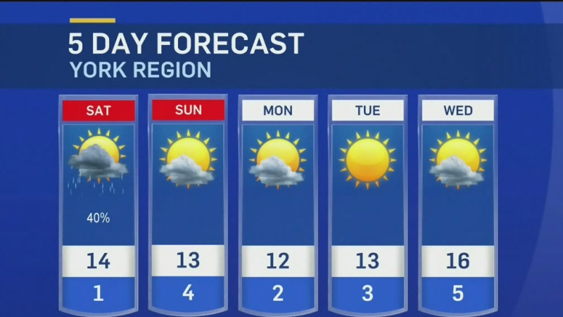 Five-day forecast for CTV Barrie: May 7