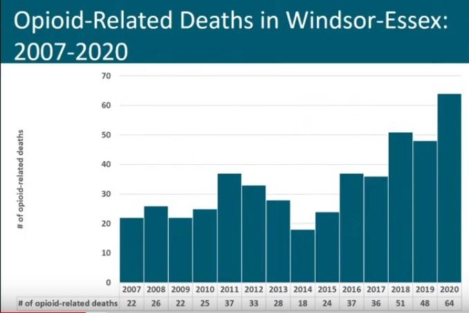 Opioid-related deaths in Windsor-Essex
