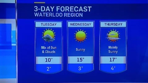 From CTV Kitchener's Shannon Bradbury: Expect sunshine to start the week, but temperatures will remain below seasonal.