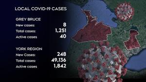 Simcoe Muskoka COVID-19 case breakdown for Mon. May 10, 2021