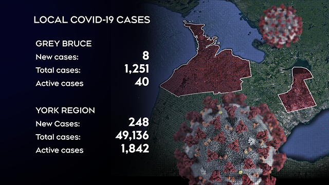 Simcoe Muskoka COVID-19 case breakdown for Mon. May 10, 2021