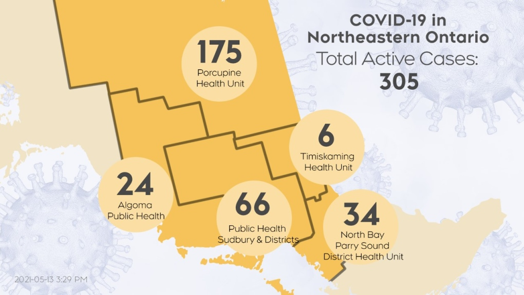 Active COVID-19 cases northeastern Ont. May 13/21