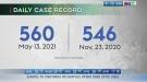 COVID case record, Toniata fire: Morning Live
