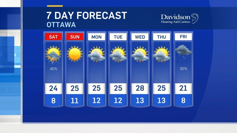 Ottawa weather