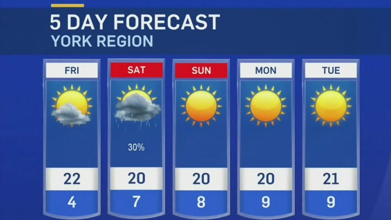 Warm weekend ahead
