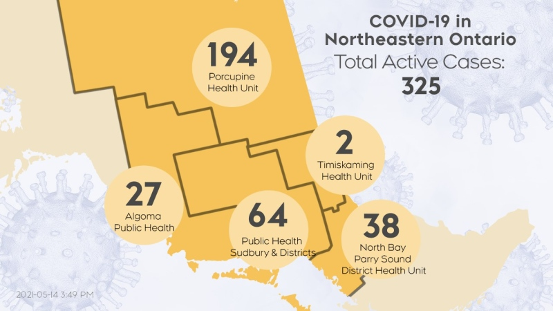 The number of active cases of COVID-19 in northeastern Ontario as of May 14/21 at 4 p.m. (CTV Northern Ontario)