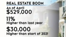 Hot housing market leaves some buyers out
