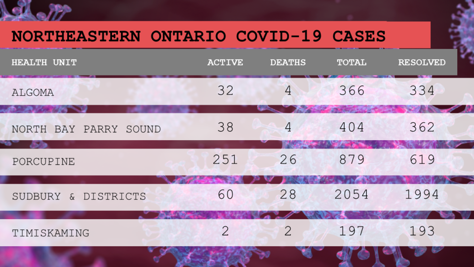 The breakdown of the status of COVID-19 cases in northeastern Ontario as of May 16/21 at 4 p.m. (CTV Northern Ontario)