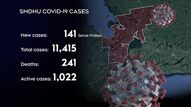 SMDHU Cases May 17
