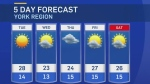 CTV Barrie weather for Monday, May 17