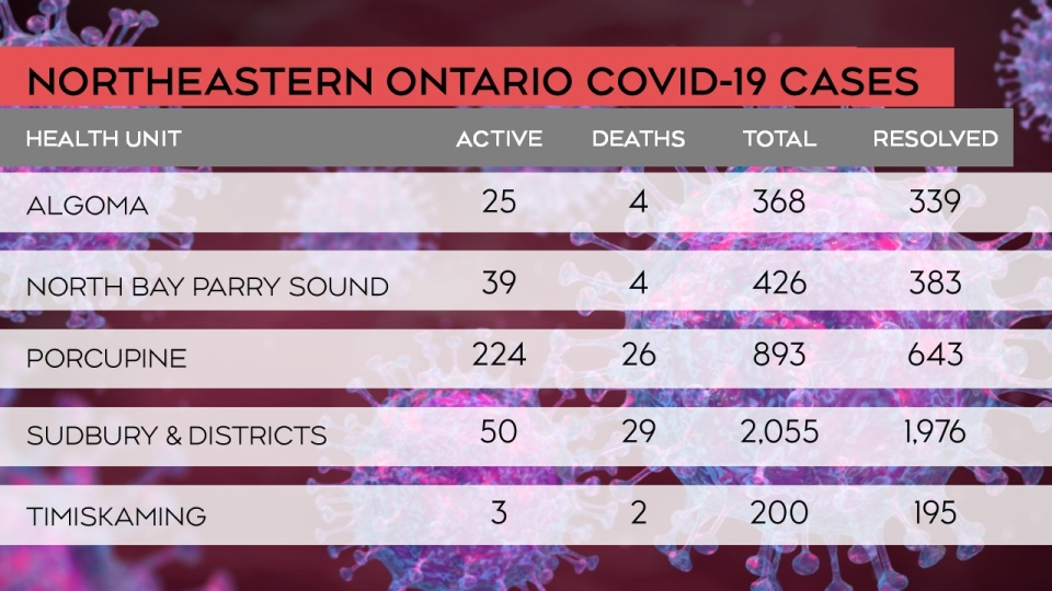 The breakdown of the status of COVID-19 cases in northeastern Ontario as of May 18/21 at 4 p.m. (CTV Northern Ontario)
