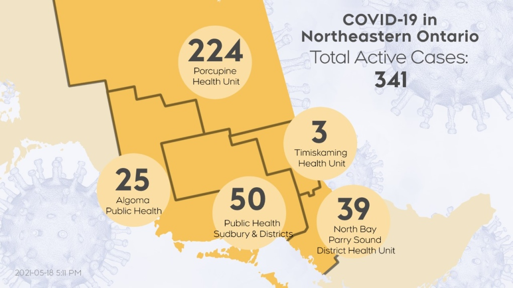 Active COVID-19 cases northeastern Ont. May 18/21