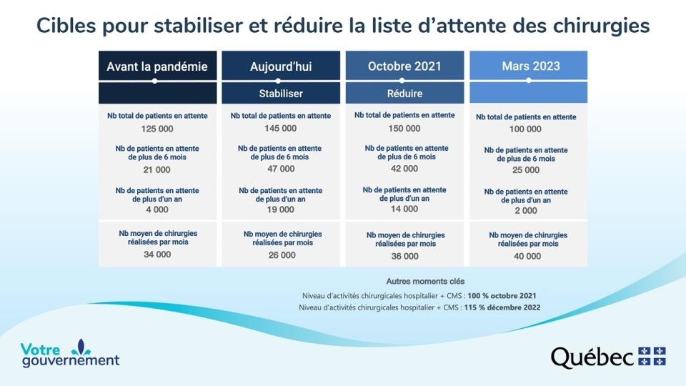 Quebec surgery plan