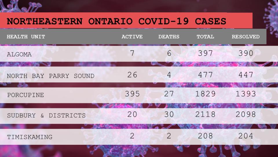 Breakdown of COVID-19 June 12/21