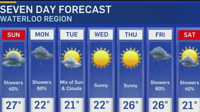 Warm weather and a few clouds to close weekend