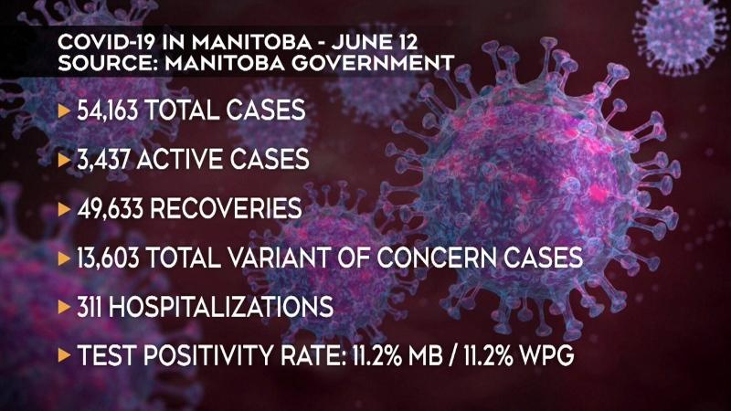 294 COVID-19 cases, 5 deaths in Manitoba Saturday