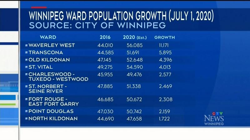 ward growth