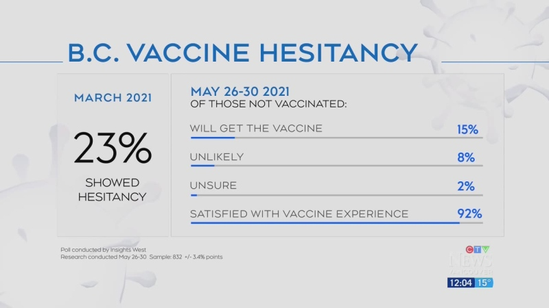 Poll shows vaccine hesitancy dropping in B.C.