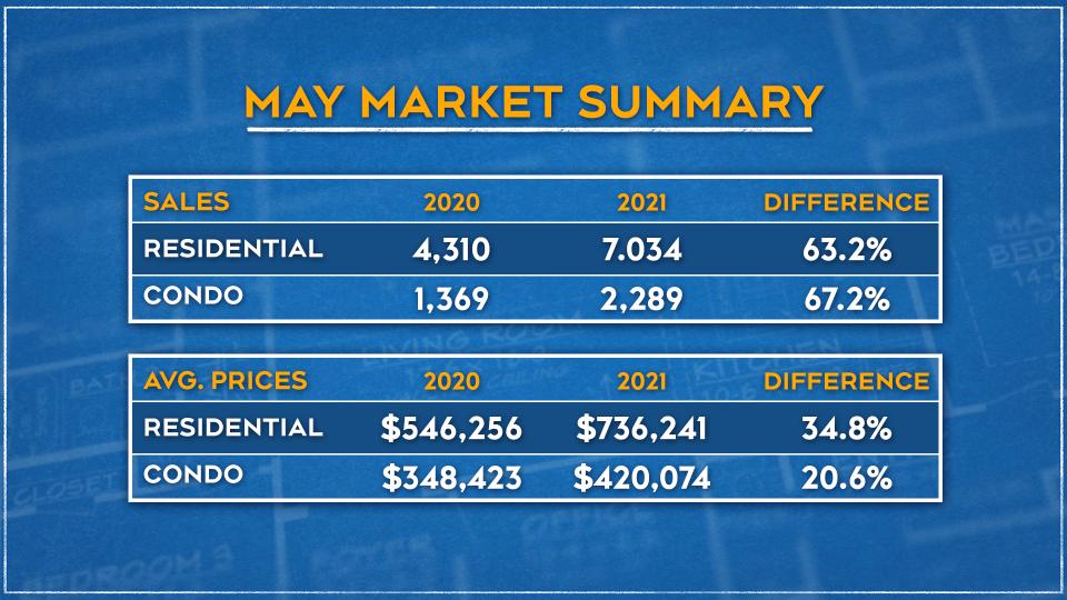 May Market Summary