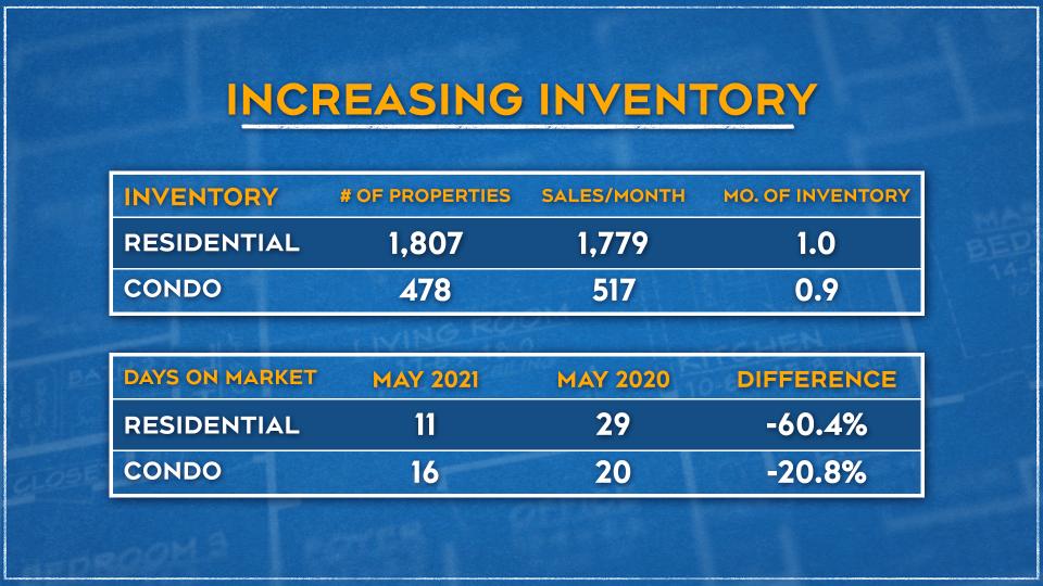 Increasing Inventory