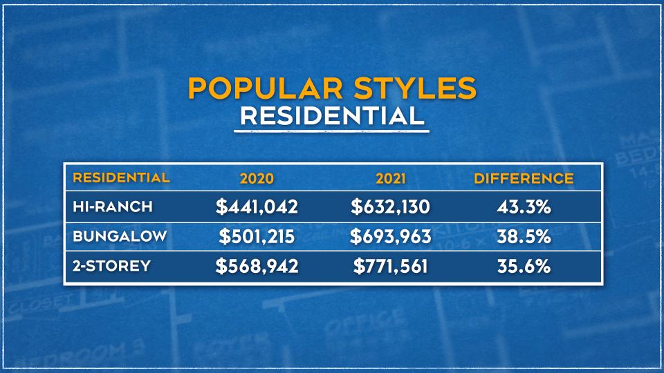 Popular Styles - Residential