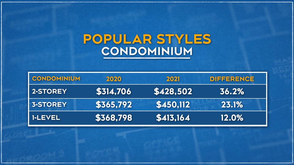 Popular Styles - Condo
