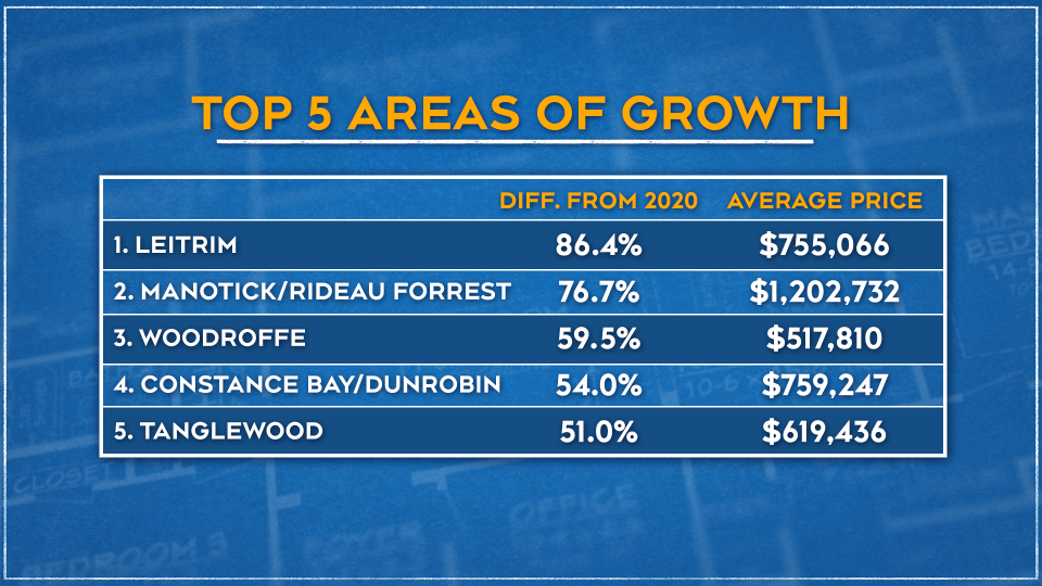 Top 5 Areas of Growth