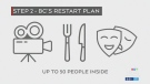 B.C. to move to Step 2 of restart plan
