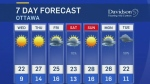 Tuesday midday weather update