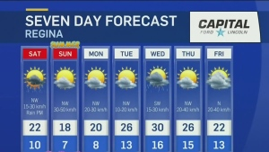 Unsettled weekend weather